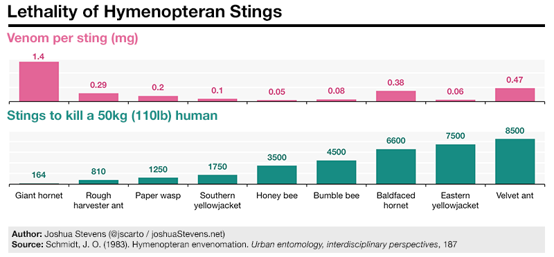 Lethality of hymenopteran stings