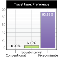 Results show users greatly prefer the fixed-minute design.