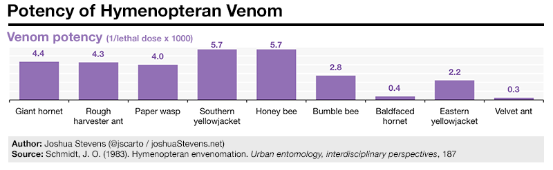 Potency of hymenopteran venom